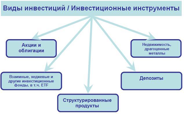Презентация На Тему Облигации
